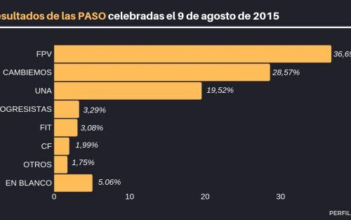 Gráficos | Cuáles fueron los resultados de las PASO 2015