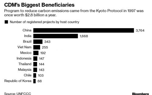 China también busca extender el plazo de los créditos de carbono