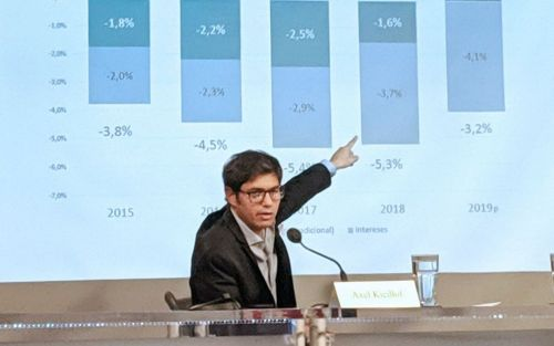 Kicillof tiene que pagar casi US$3 mil millones de deuda en 2020